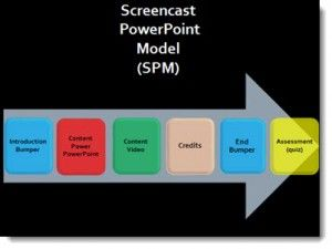 Designing a PowerPoint Screencast Using Camtasia