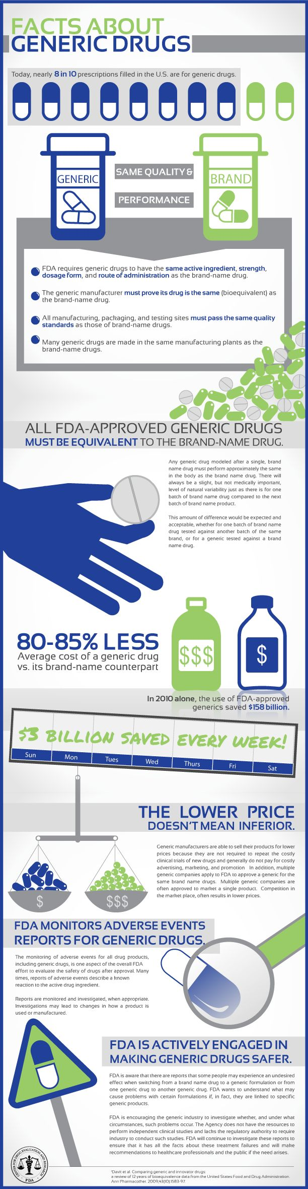 #FDA #infographic on Facts about Generic Drugs  Today #health
