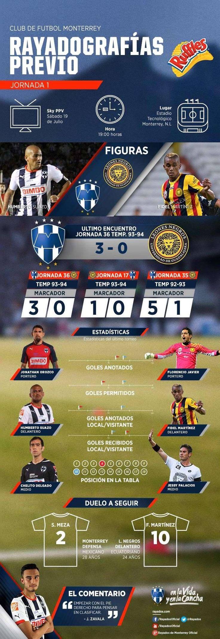 Conoce todos los detalles del partido de hoy de #Rayados vs. Leones Negros en la #Rayadografía presentada por Ruffles MX. ¡Con todo el corazón #VamosRayados!