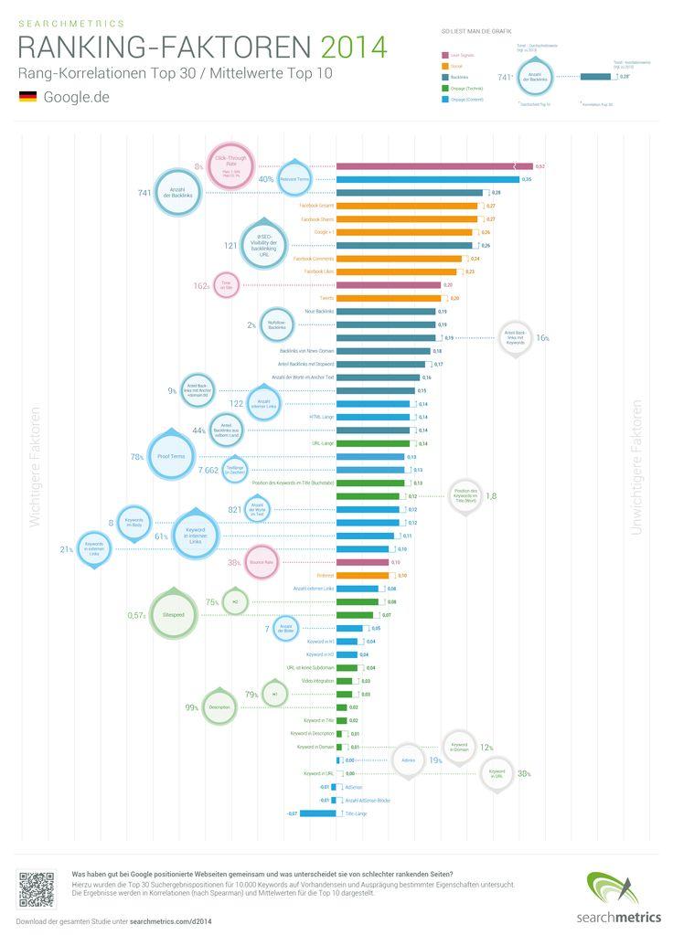 Searchmetrics-Ranking-Faktoren_2014.png (2444×3400)
