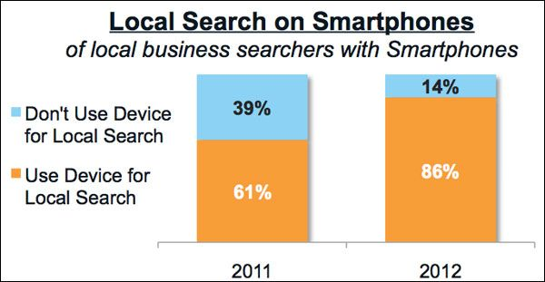 86% of Smartphone Owners Use Device for Local Search by Matt McGee | You've probably suspected that local search is increasingly going mobile, and this stat from the recently released 2013 Local Search Study is more evidence.  In just one year, local search on smartphones (as self-reported by smartphone owners) jumped from 61 percent to 86 percent — that's a 41 percent increase in just one year.