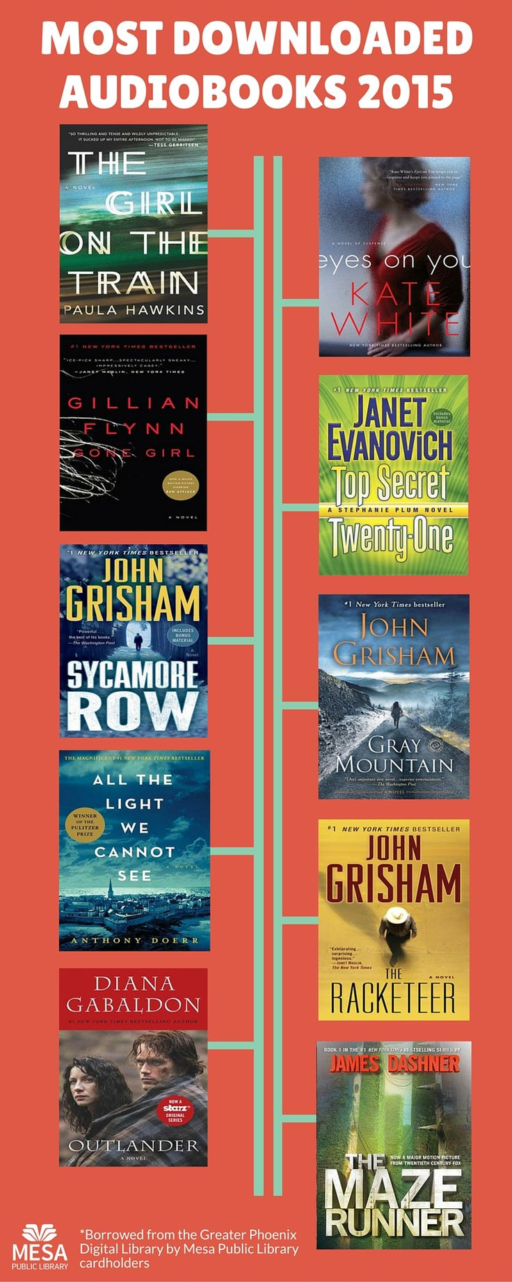 Most Downloaded Audiobooks Of 2015 By Mesa Public Library Users  #bestbooksof2015 #mesalibrary