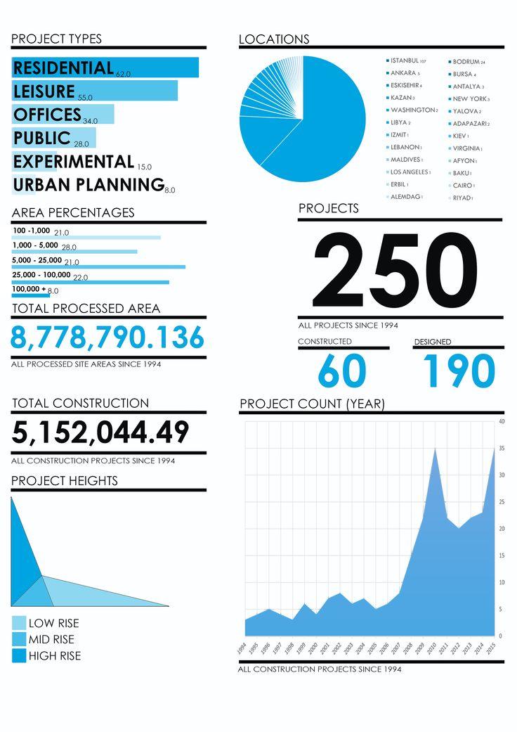 GAD Architecture: Gokhan Avcioglu, Infographics
