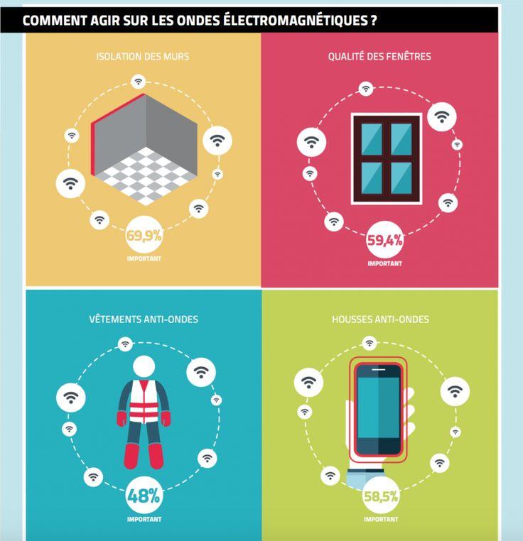 Infographie : résultats d'une enquête d'opinion sur l'impact des ondes dans le logement. Etude Trianon Résidences, promoteur-constructeur immobilier en Alsace