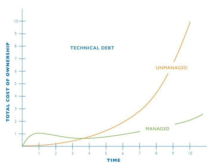 Agile Consulting - Technical Debt Chart