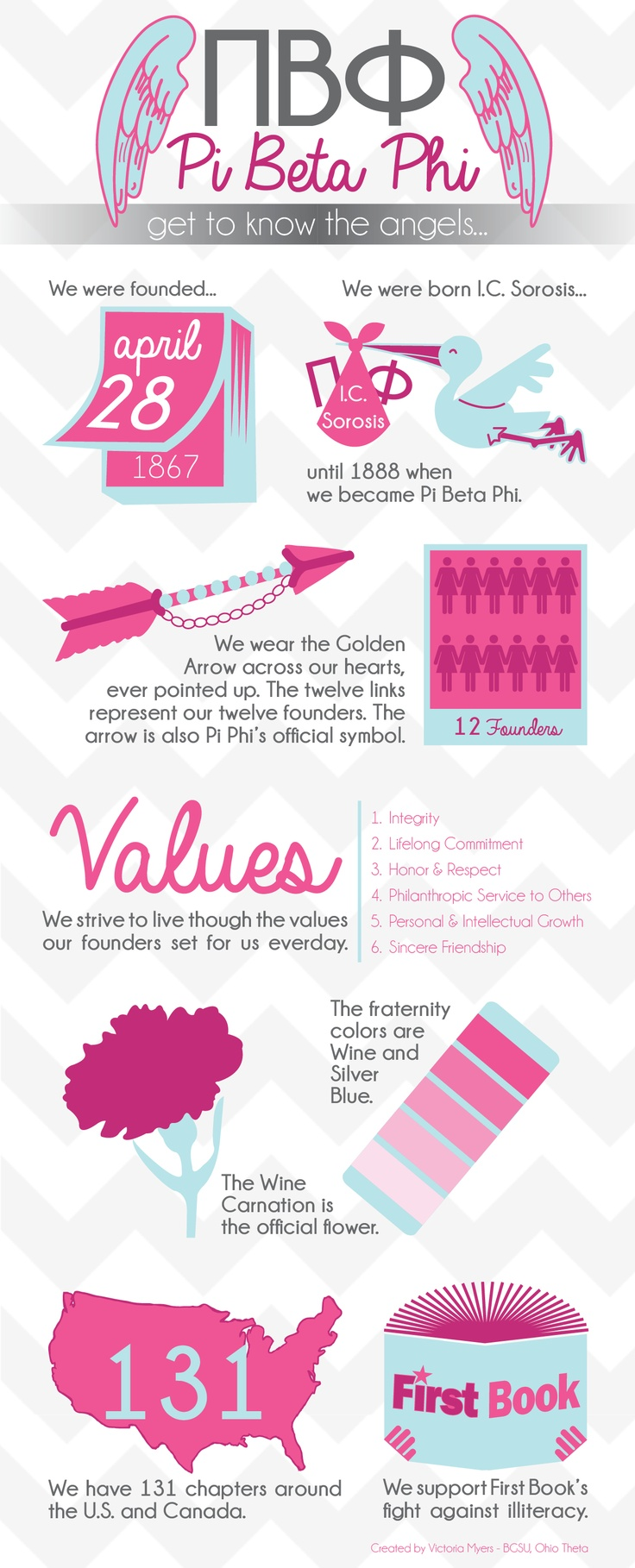 Pi Beta Phi Infographic :) ...just update to 137 chapters--including the fabulous IL Kappa!
