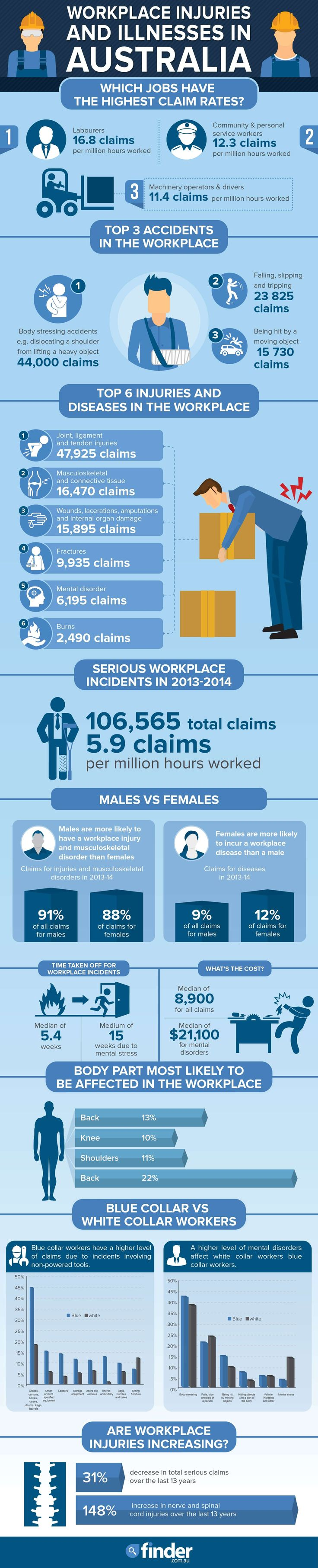 Workplace Accidents, Injuries and Disease Statistics