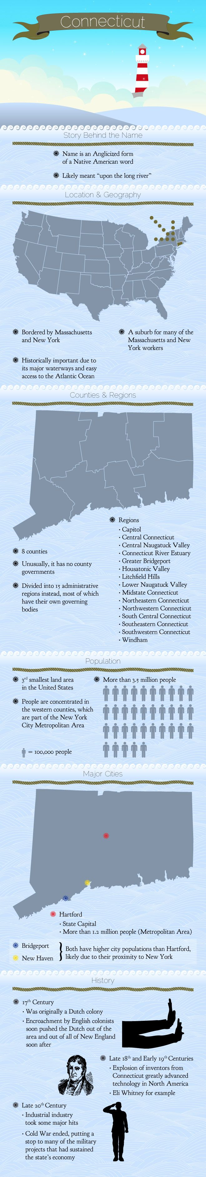 Nice blogpost about Infographic of Connecticut Facts by mowpages