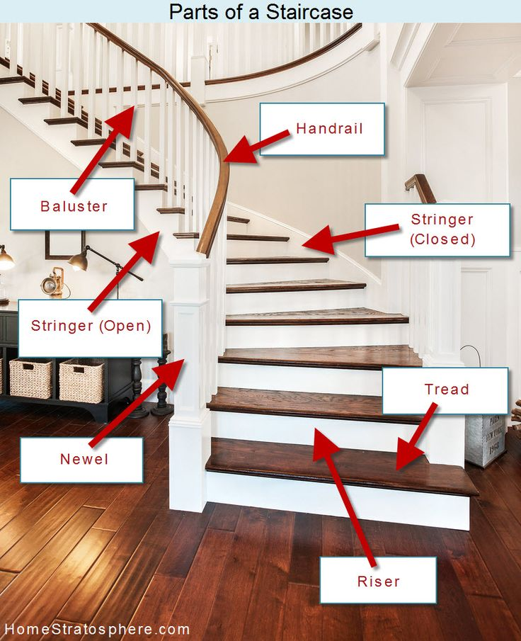 25 Best Ideas About Parts Of A Staircase On Pinterest