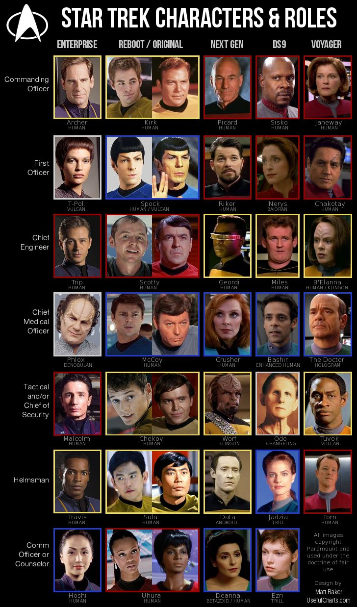 Star Trek Characters by Role & Series - It's a chart of practically every Star Trek bridge officer from all five Star Trek shows arranged according to character name and role. Please note that exact parallels are impossible to make so what the author was aiming for here were roles that are roughly analogous, not 100% the same.