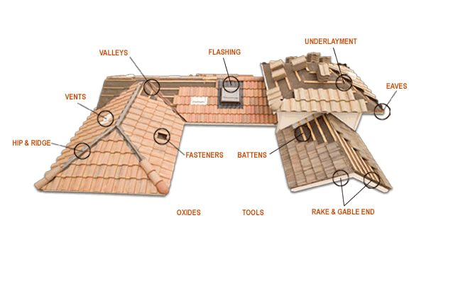 Monier Roof Tile Colors Villas | ... tile roof installation that offers the highest functionality