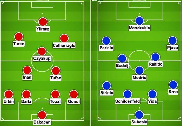 Avancronică şi pronosticuri de la laur1985: Turcia vs Croaţia; ponturi pariuri EURO 2016 - PariuriX.com