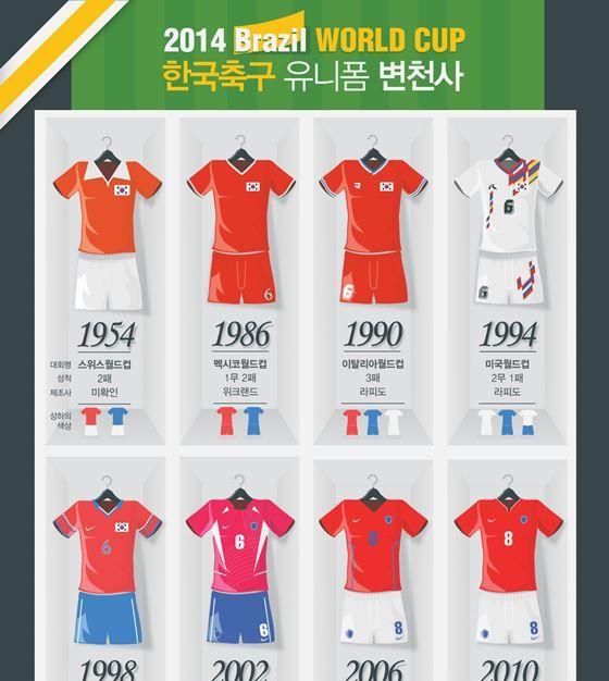 [브라질월드컵 D-99] 한국 축구 유니폼 변천사 [인포그래픽] | 비주얼다이브비주얼다이브
