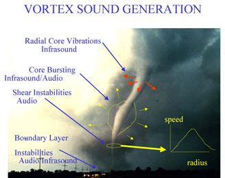 7 best images about How Tornadoes Form on Pinterest