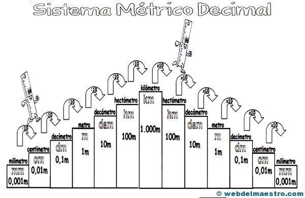 Sistema métrico decimal - Recursos educativos y material didáctico para niños/as de Infantil y Primaria. Descarga Sistema métrico decimal