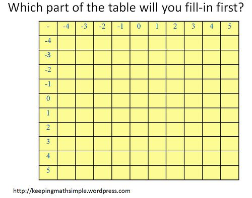 Adding & Subtracting integers using tables - Mathematics for Teaching