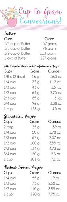 Cups to Grams Conversion Chart (Bread Baking Tools)