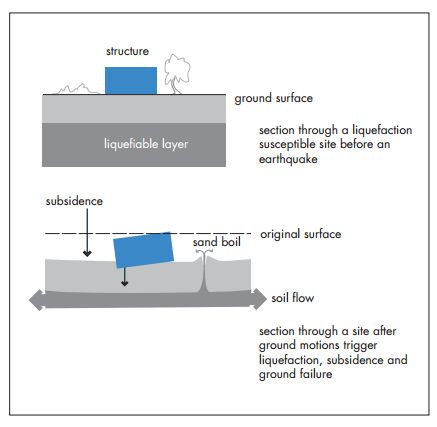 Cross section through a  site where liquefaction and  subsidence could occur.