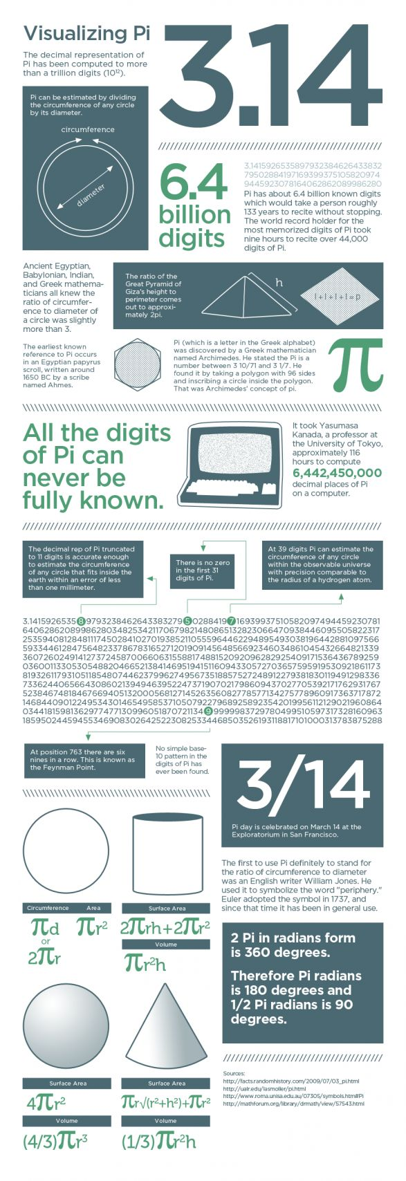 Pi: I like stuff like this, I just can't help but wonder if we have it all wrong. How can such an important number be irrational? Maybe our tiny pea human brains just didn't create the right number system or something. ~Bon