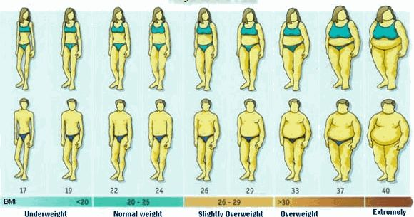 Starting with GM Diet plan? First know your Ideal weight and set a weight loss target. Here is the ideal weight chart for men and women.