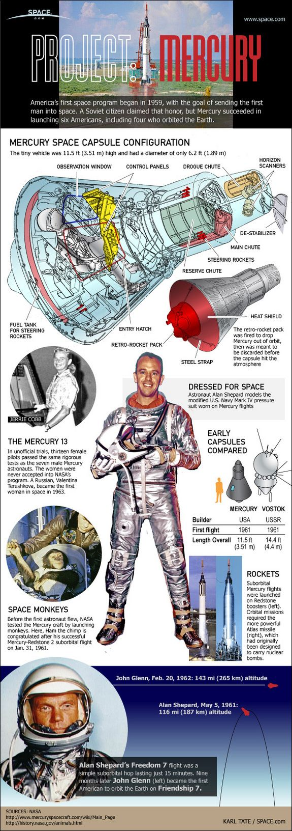 Take a look at how the first American astronauts flew in space on NASA's Mercury space capsules in this SPACE.com infographic.
