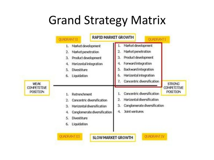 grand strategy matrix business models starbucks