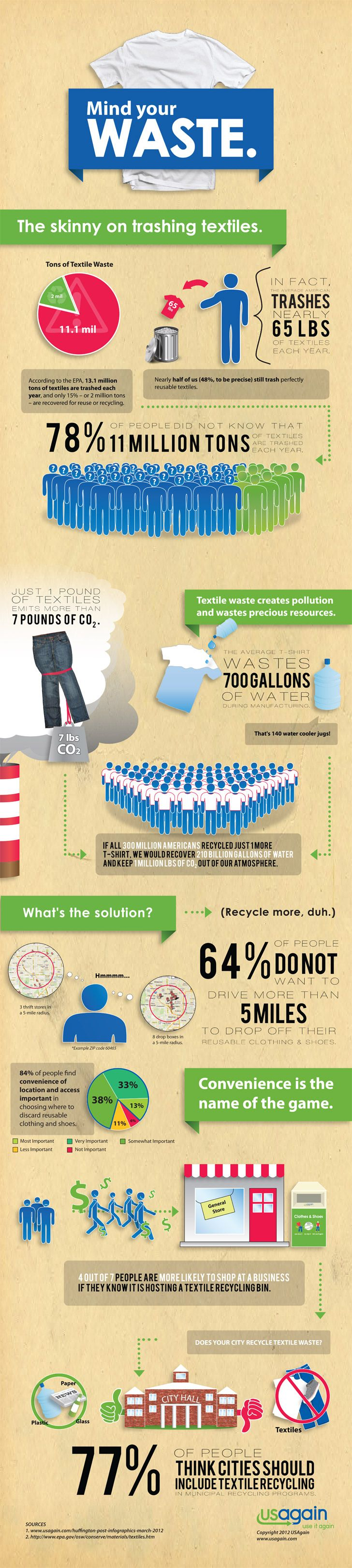 Infographic on How Many Pounds of Textile Americans Trash Every Year...An eye opener.