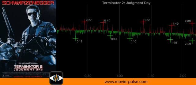 Terminator 2 Movie Pulse Graph by the user A.S.