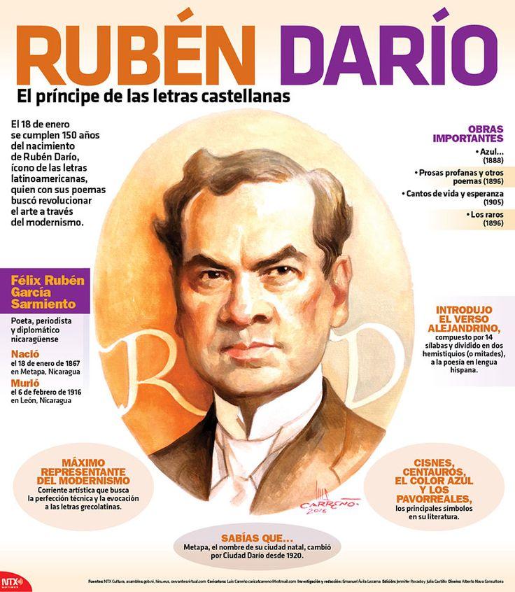 En la #InfografíaNotimex te presentamos datos sobresalientes de la vida del príncipe de las letras castellanas, Rubén Darío.