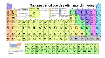 Tableau périodique des éléments — Wikipédia
