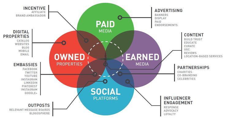 Paid, Owned, Earned Media & Social Platforms