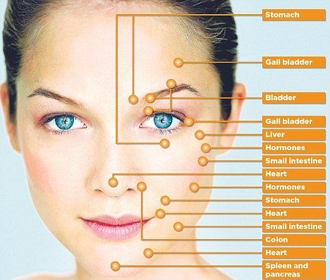 According to reflexology theory, specific points on the face are connected via meridian lines (energy lines) that run throughout the body connecting systems and organs. Each point is mirrored on the other half of the face.