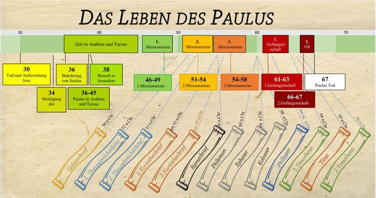 Das Leben Des Paulus Zeitstrahl Mit Bildern Zeitstrahl Leben