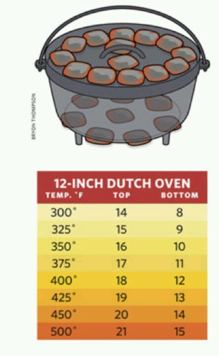 Dutch oven temperature chart --  Control cooking temperature by adjusting the number of charcoal briquettes set on top of lid and below the oven.