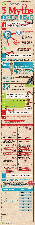 5 Myths of Credit Repair – Cara Palmer Blog – Making Money From Home & Money Saving Tips