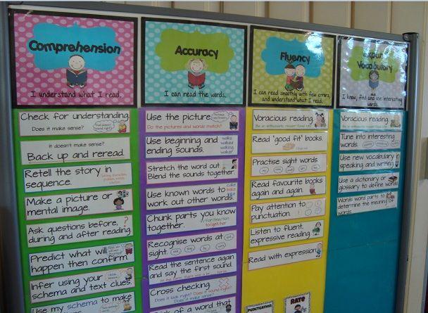 Reading strategies wall