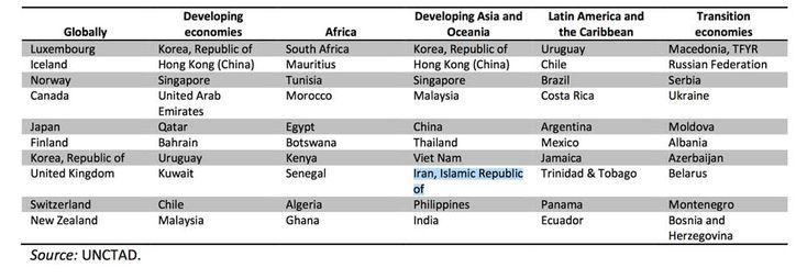 Top 10 economies in UNCTAD B2C E-commerce Index 2016, by region