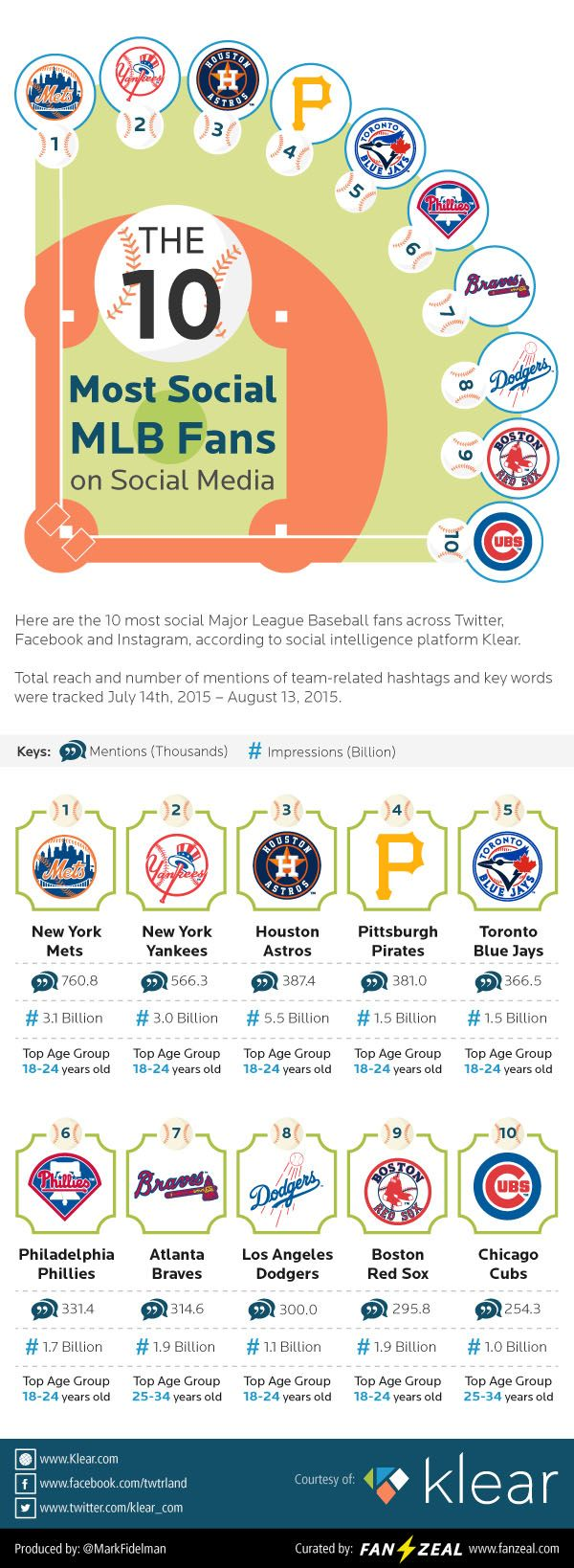10 Loudest Most Social MLB Fans Digiatalmarketing Sportmarketing