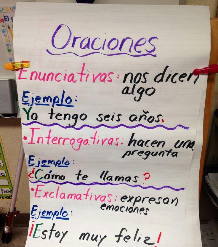 First Grade Dual Language Anchor Chart Gramática: Tipos de oraciones.  Enunciativas, interrogativas y exclamativas.  La estrategia que uso con mis alumnos es: Mayúsculas verdes, tildes azules, puntuación roja.  [primer grado, doble inmersión, español]