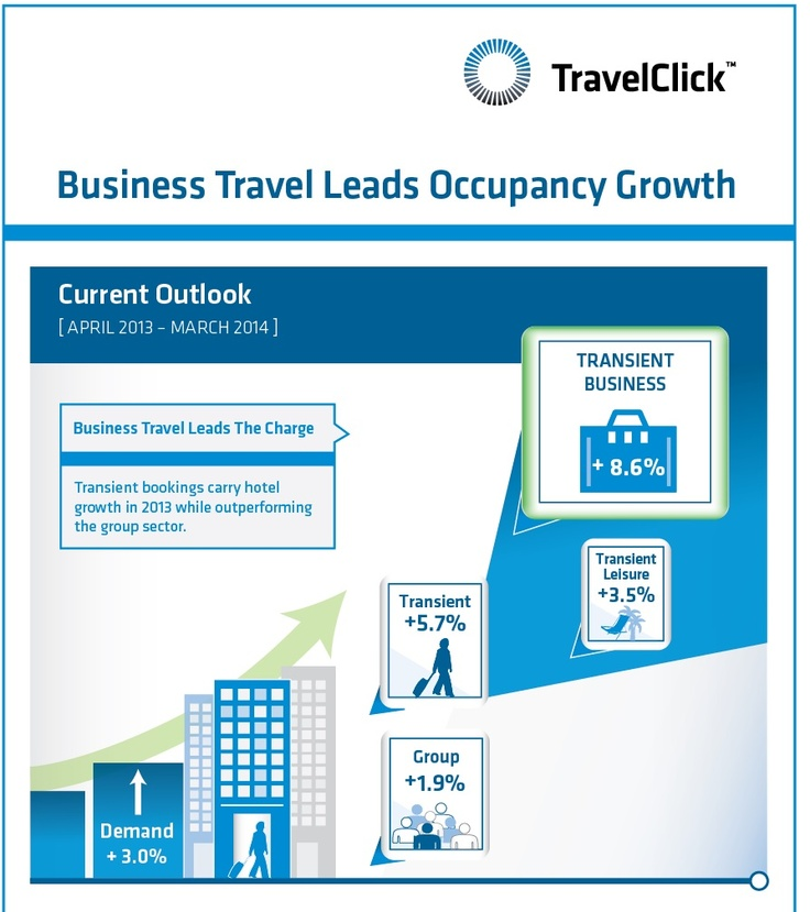 36 best Travel and Tourism Social Media Board images on Pinterest - travel survey template