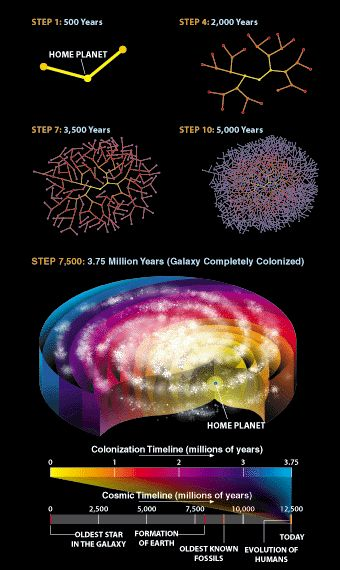Are We Alone In The Universe? 13 Theories Scientists estimate that there are over 100,000 intelligent alien civilizations in our galaxy alone -- but we've never heard anything from any of them. Here are 13 possible explanations for why... 2014-06-12-ColonizeGalaxy.png