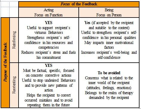 #Feedback,which can be defined as a loop where each Actor...