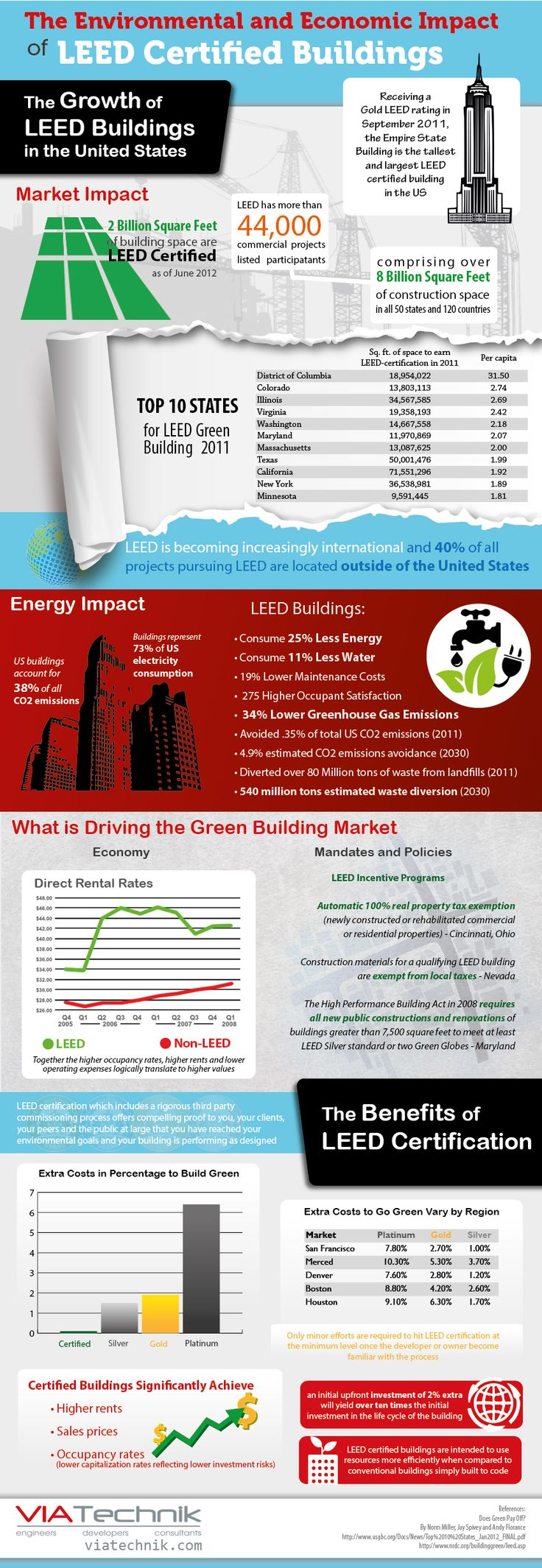 This is an image of the importance of having a LEED certified building. If your building is LEED certified, then that means your building is cause less damage to our environment and is considered environmentally friendly.
