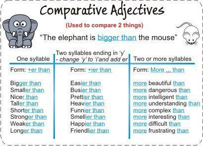 Comparative Adjectives - English grammar
