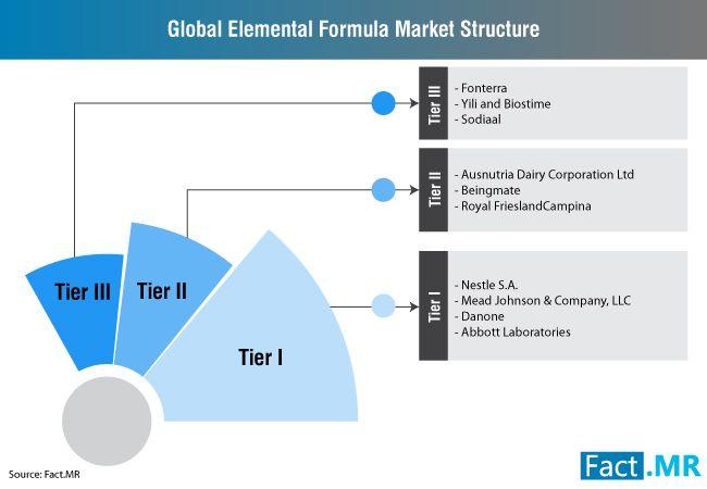 Elemental Formula Market Forecast Trend Analysis Competition
