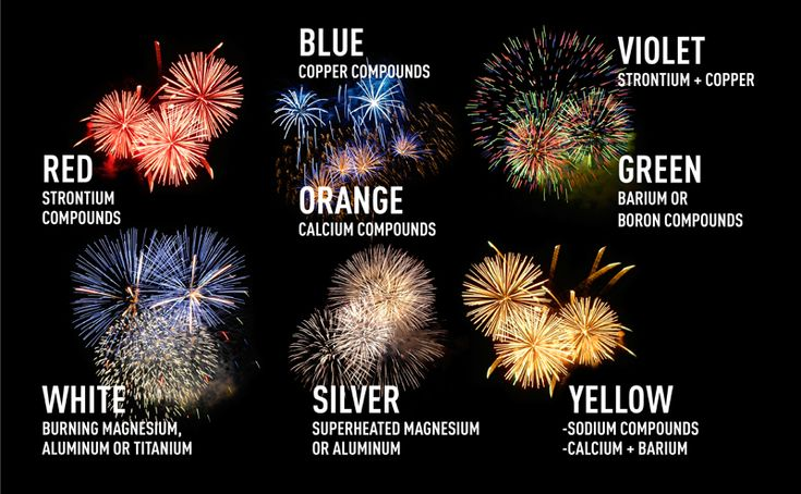 history behind 4th of july fireworks
