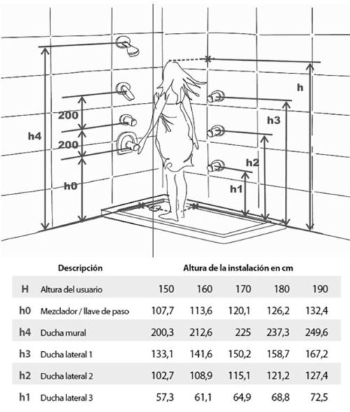 Altura recomendada para la instalación de las duchas