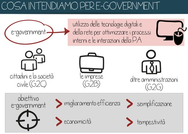 cos'è l'#egovernment? (by FormezPA lic. CC BY SA 4.0 IT)
