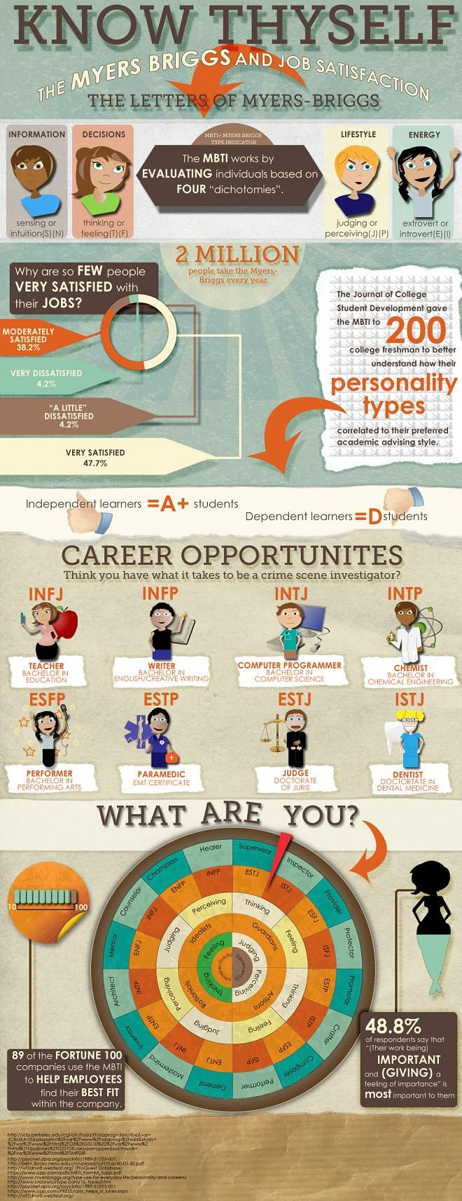 Are you thinking about potential career paths or majors? Have you been to Career Services for an assessment? INFOGRAPHIC: Know Thyself: The Myers-Briggs and Job Satisfaction