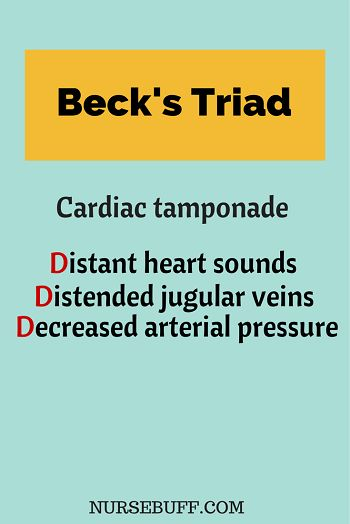 Beck's Triad for Cardiac tamponade: Distant heart sounds. Distended jugular veins. Decreased arterial pressure.